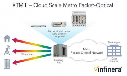 Infinera Unveils XTM II For Metro Packet-Optical Networks