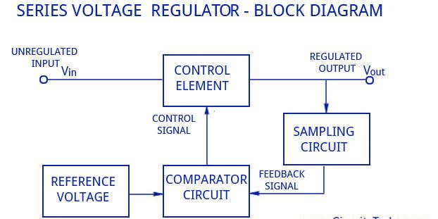 Block diagram of transistor series voltage regulator? – Semiconductor for  YouSemiconductor for You