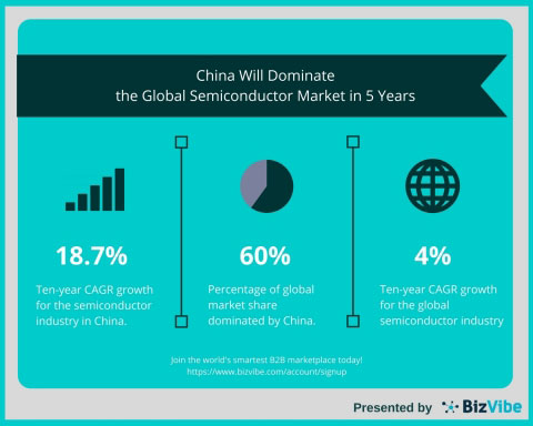China will dominate the global semiconductor market in the next 5