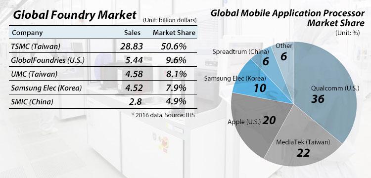 Samsung Elec speeds up EUV 7nm roadmap to win Apple order