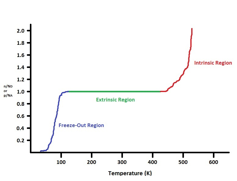 effect of temperature on the resistivity of a semiconductor The current flow in an intrinsic semiconductor is influenced by the density of energy states which in turn influences the electron density in the conduction band this current is highly temperature dependent.