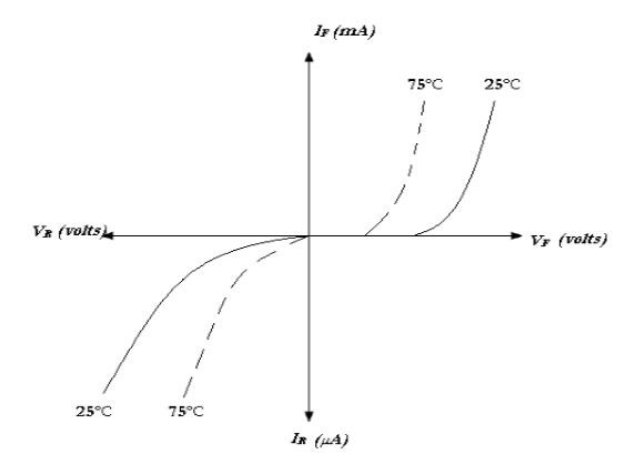 Effect of temperature on V I charactristic