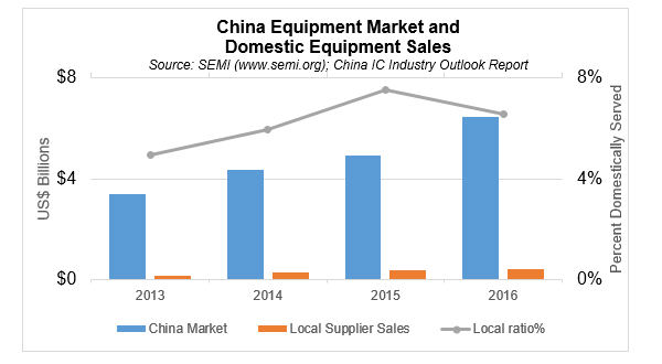China Semiconductor Fab Equipment Spending Forecasted to Over Than