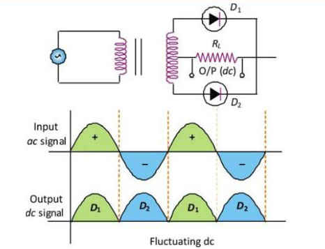 P-N junction diode as a rectifier - Semiconductor for You