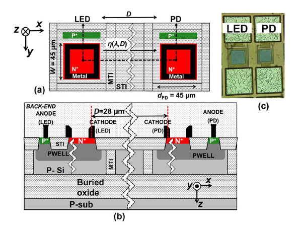 University of Twente researcher proposes using 'avalanche mode' silicon LEDs to efficiently bring light on-chip