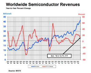 worldwide-semiconductor-revenue