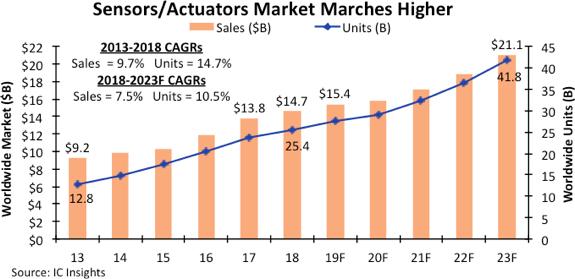 Sensors-Actualtors-market-growth-2019