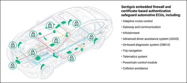 Sectigo's-Embedded-Firewall-for-Automotive-helps-protect-the-car's-network-connections-from-cyberattacks